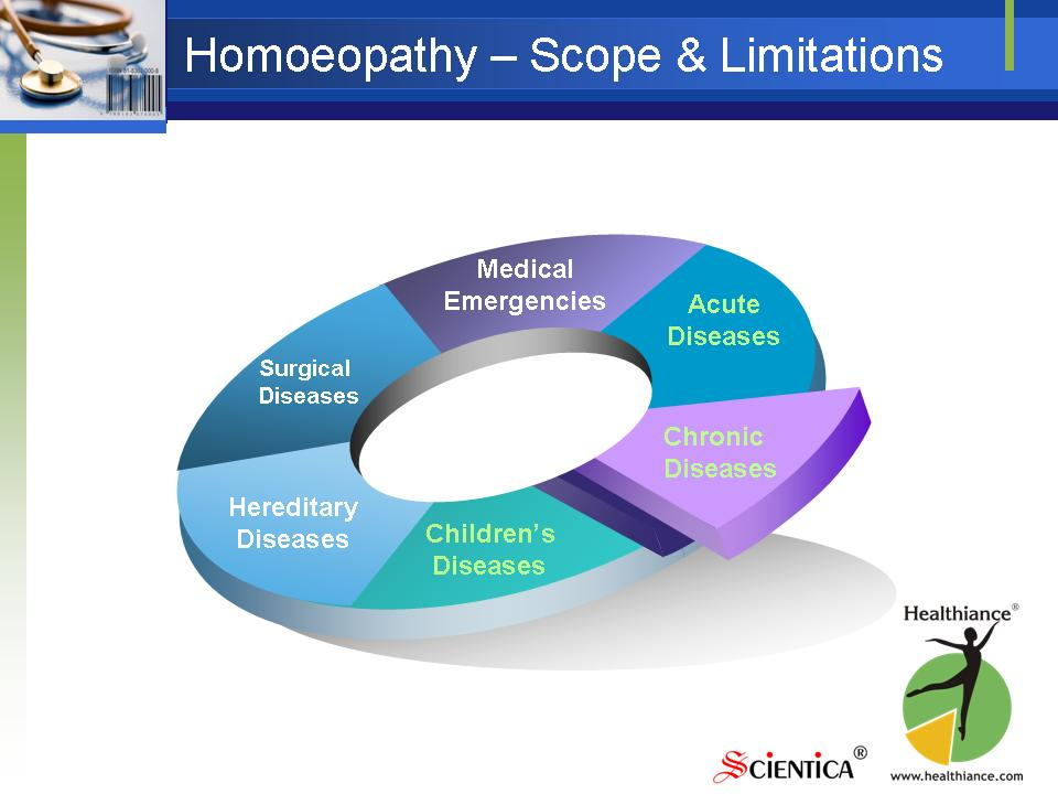Homeopathy - Scope and Limitations